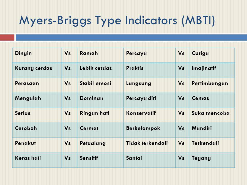 Myers-Briggs Type Indicators (MBTI)