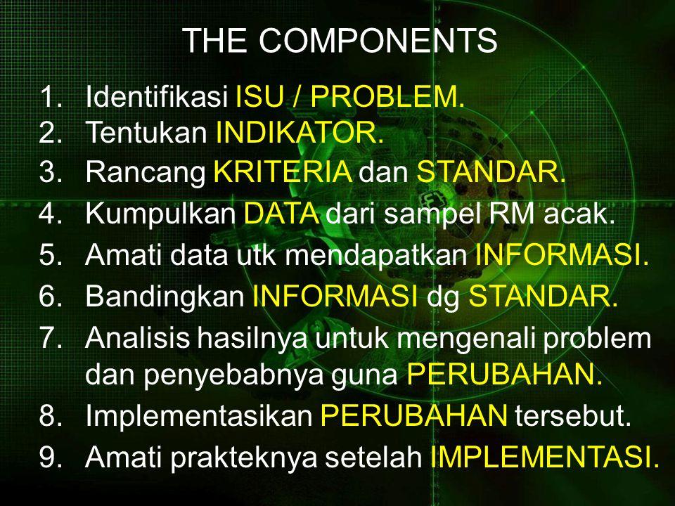 THE COMPONENTS Identifikasi ISU / PROBLEM. Tentukan INDIKATOR. Rancang KRITERIA dan STANDAR. Kumpulkan DATA dari sampel RM acak.