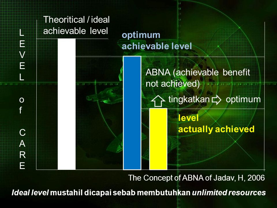 ABNA (achievable benefit not achieved) tingkatkan optimum