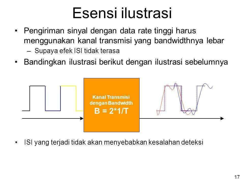 Esensi ilustrasi Pengiriman sinyal dengan data rate tinggi harus menggunakan kanal transmisi yang bandwidthnya lebar.