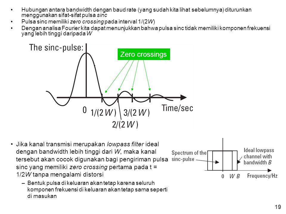 Hubungan antara bandwidth dengan baud rate (yang sudah kita lihat sebelumnya) diturunkan menggunakan sifat-sifat pulsa sinc