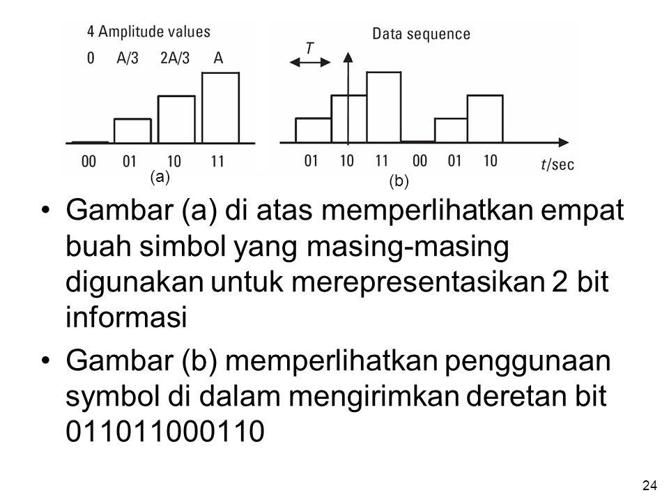 (a) (b) Gambar (a) di atas memperlihatkan empat buah simbol yang masing-masing digunakan untuk merepresentasikan 2 bit informasi.