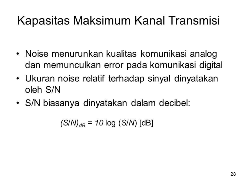 Kapasitas Maksimum Kanal Transmisi