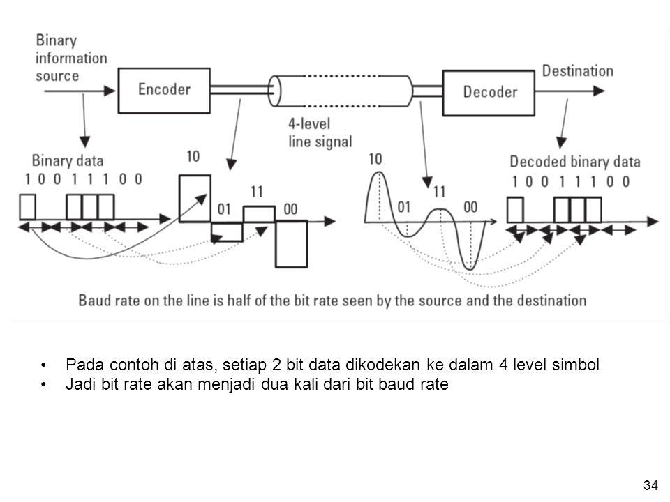 Pada contoh di atas, setiap 2 bit data dikodekan ke dalam 4 level simbol