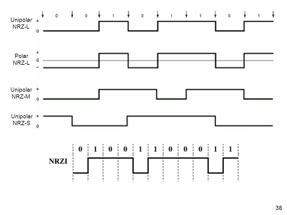 Unipolar NRZ-L Polar NRZ-M NRZ-S
