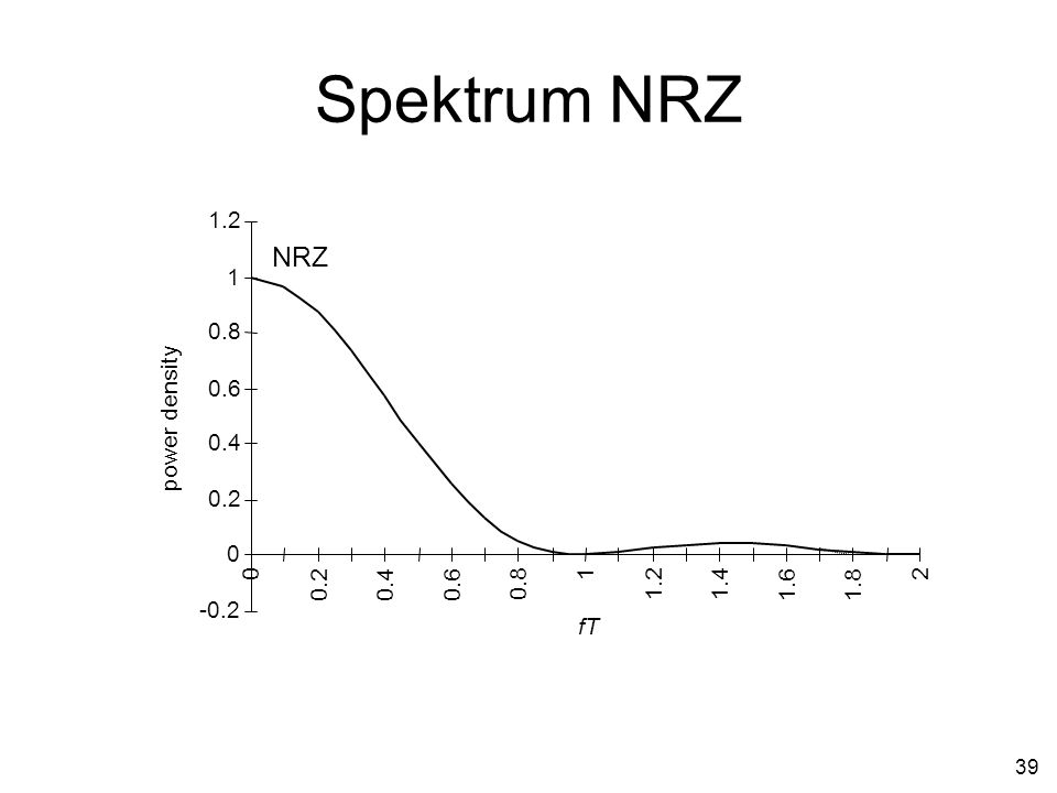 Spektrum NRZ -0.2 0.2 0.4 0.6 0.8 1 1.2 1.4 1.6 1.8 2 fT power density NRZ
