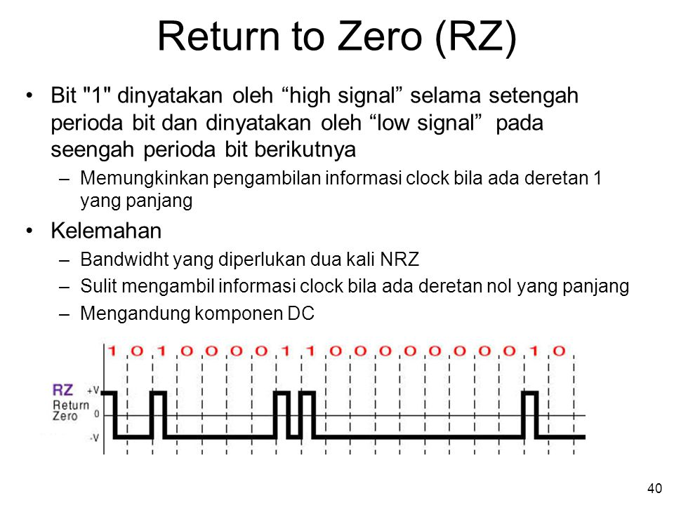 Return to Zero (RZ)