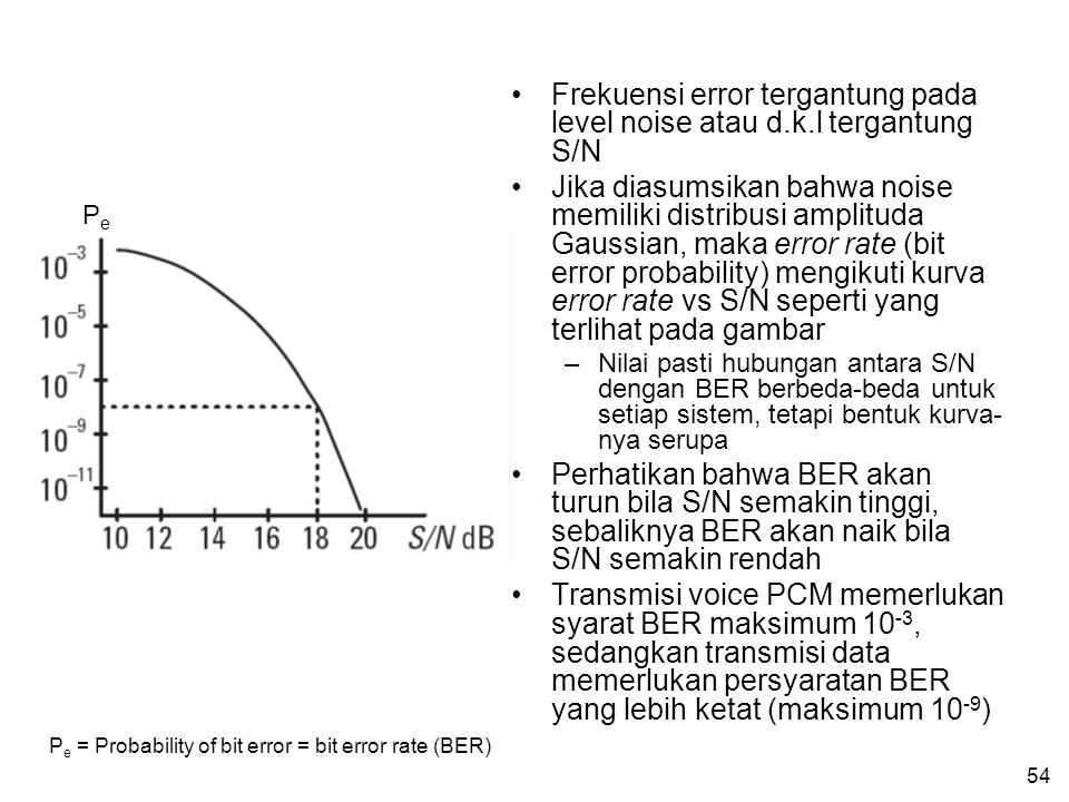Frekuensi error tergantung pada level noise atau d.k.l tergantung S/N