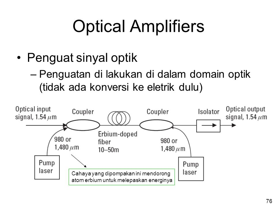 Optical Amplifiers Penguat sinyal optik