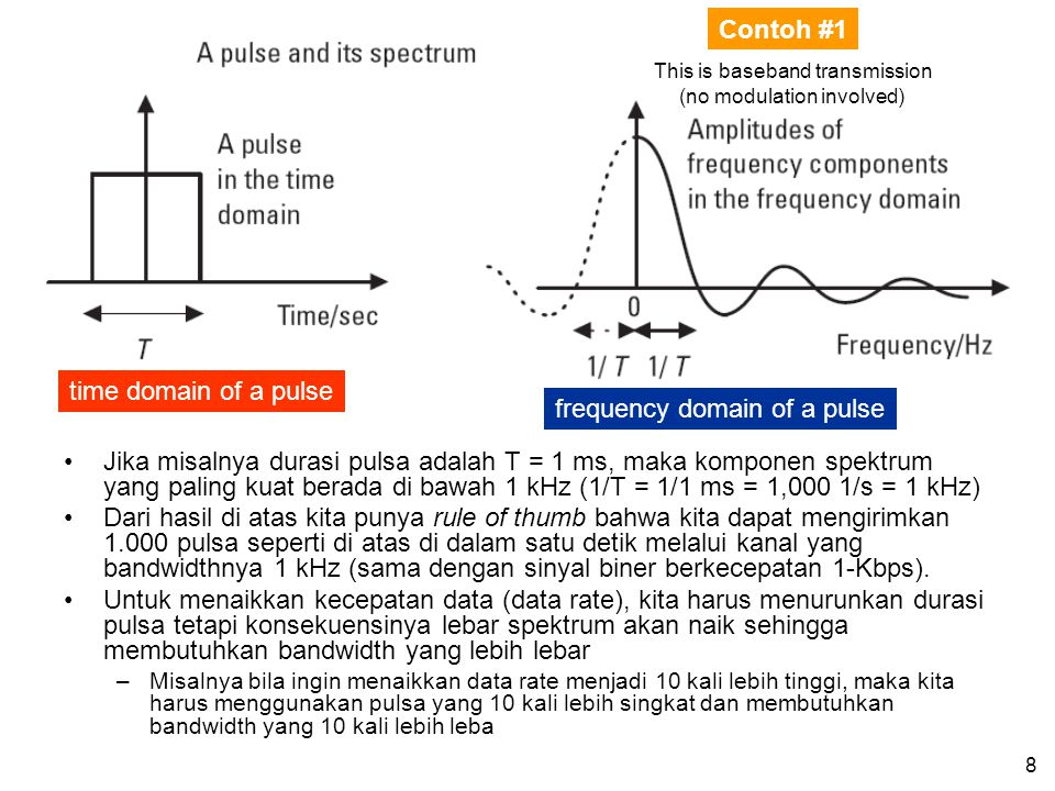 frequency domain of a pulse