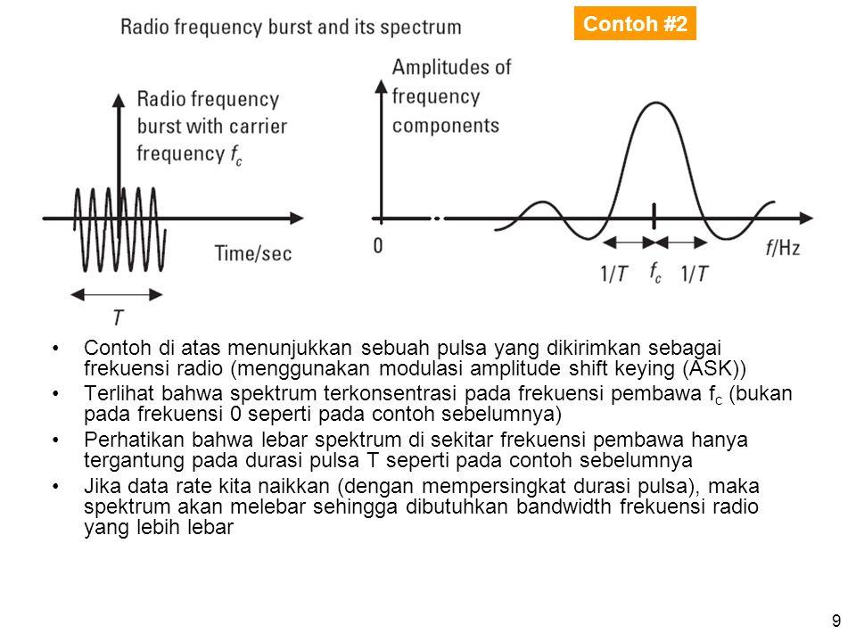 Contoh #2 Contoh di atas menunjukkan sebuah pulsa yang dikirimkan sebagai frekuensi radio (menggunakan modulasi amplitude shift keying (ASK))