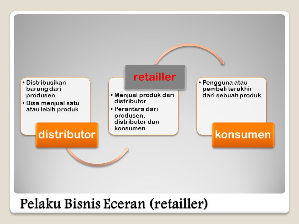 Pelaku Bisnis Eceran (retailler)