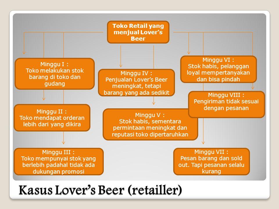 Kasus Lover's Beer (retailler)