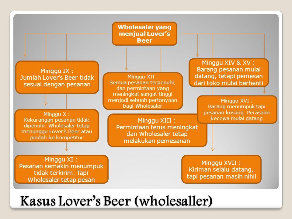 Wholesaler yang menjual Lover's Beer