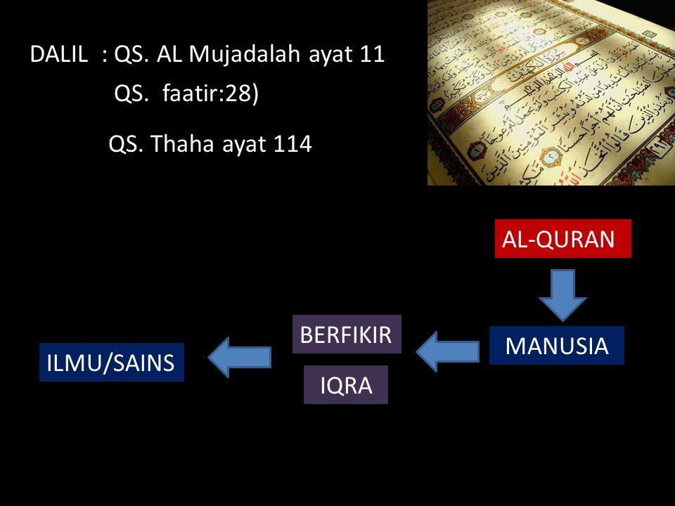 DALIL : QS. AL Mujadalah ayat 11