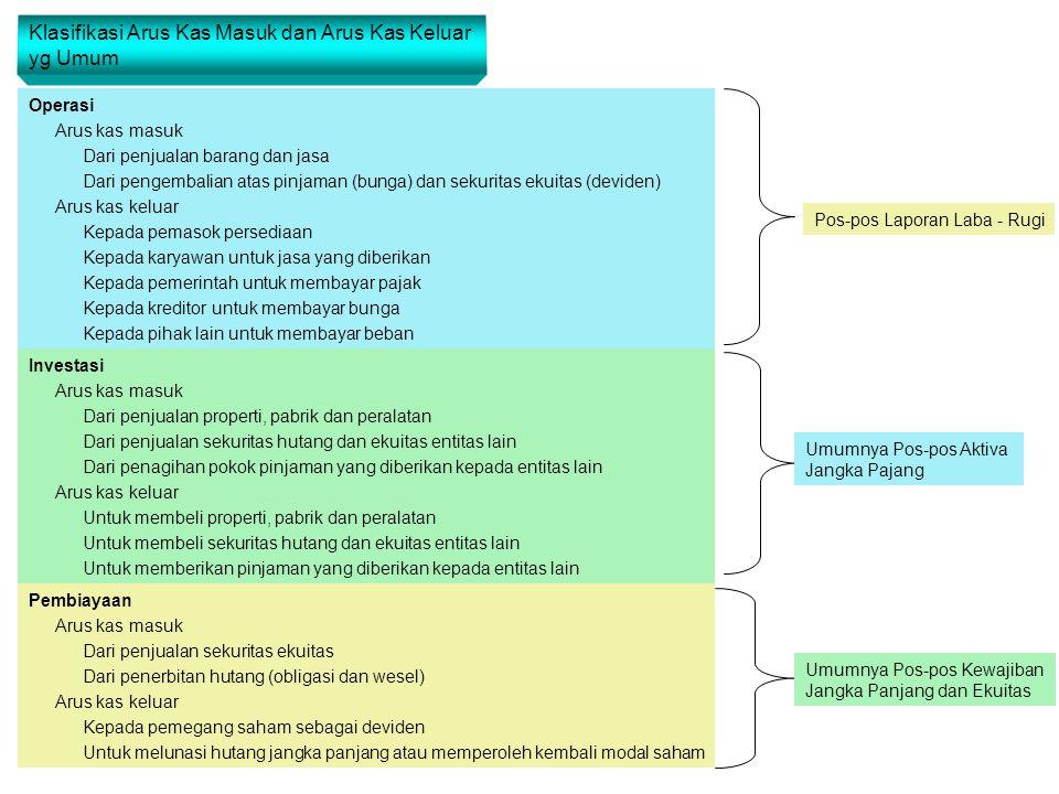 Klasifikasi Arus Kas Masuk dan Arus Kas Keluar yg Umum