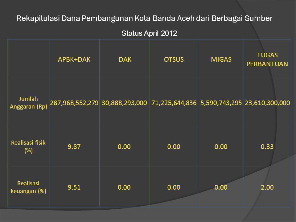 Rekapitulasi Dana Pembangunan Kota Banda Aceh dari Berbagai Sumber