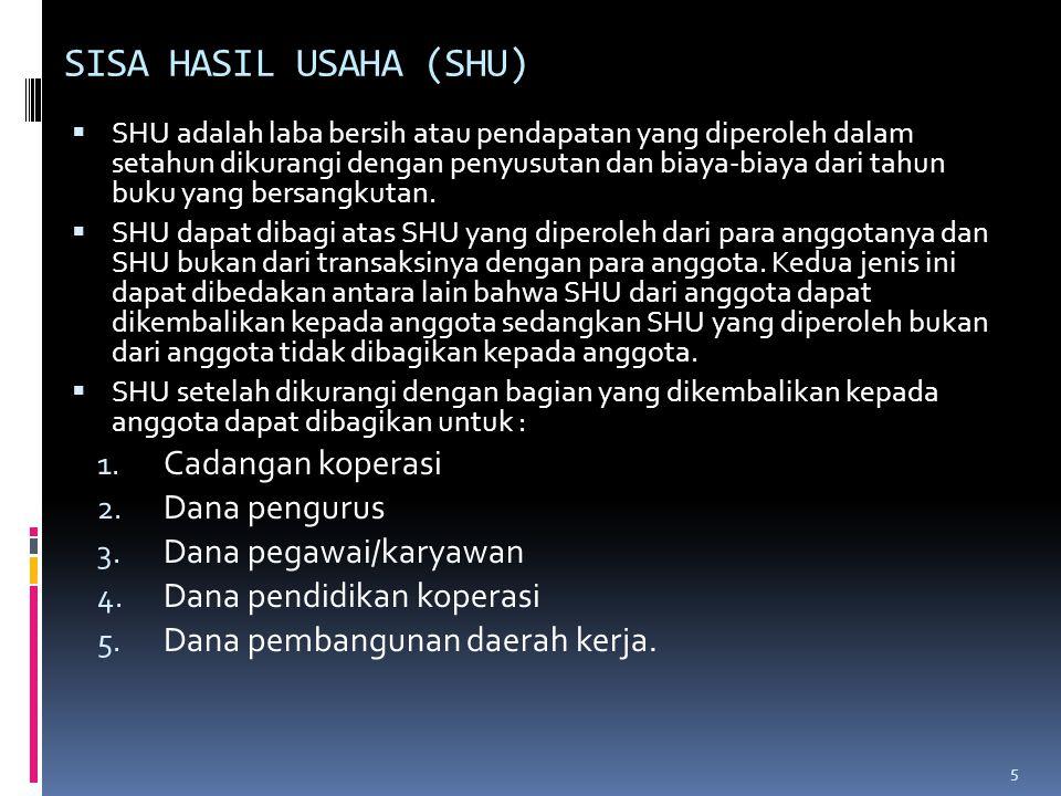 SISA HASIL USAHA (SHU) Cadangan koperasi Dana pengurus