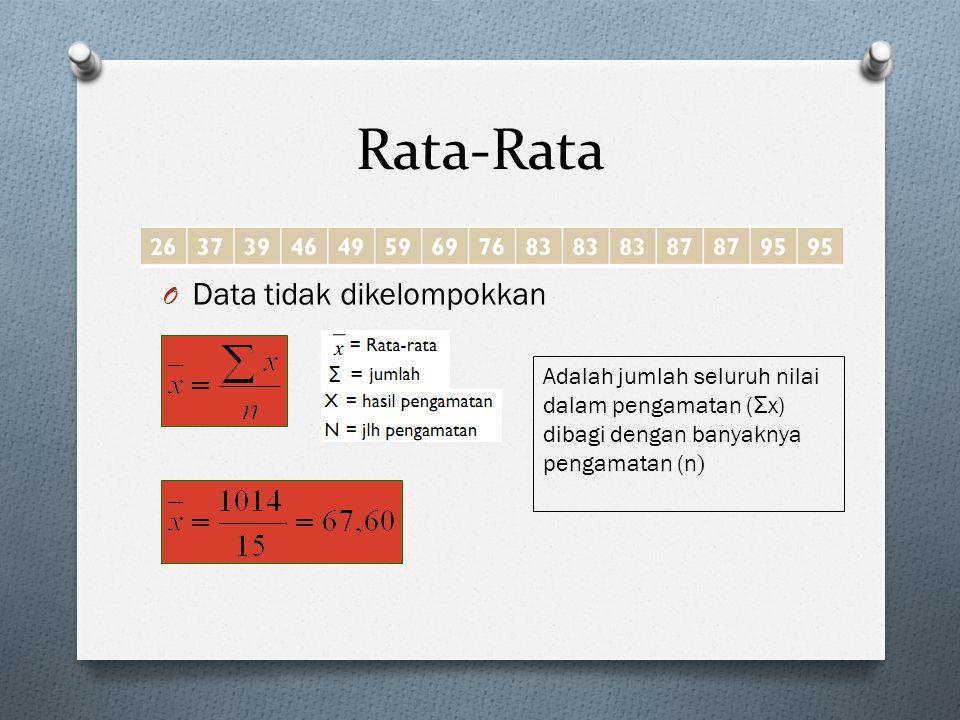 Rata-Rata Data tidak dikelompokkan