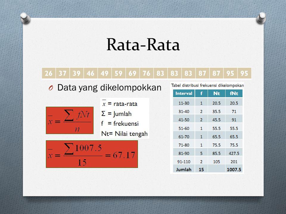 Rata-Rata Data yang dikelompokkan