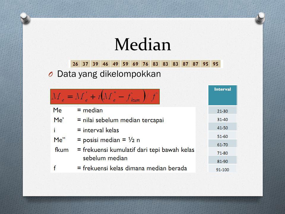Median Data yang dikelompokkan