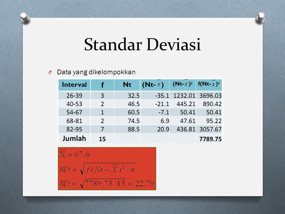 Standar Deviasi Data yang dikelompokkan