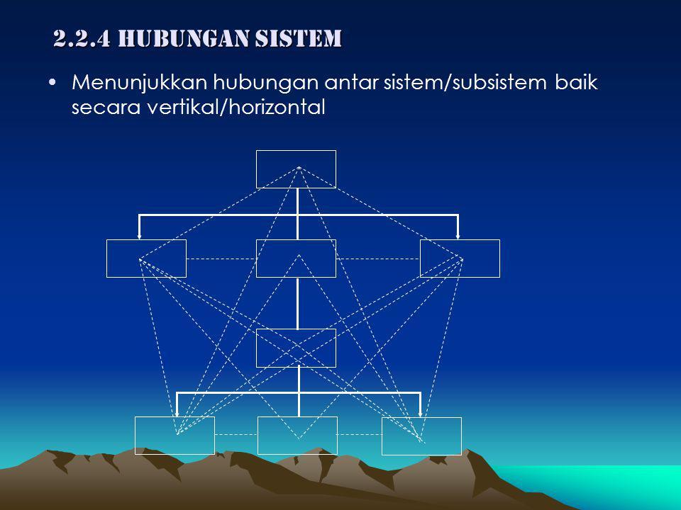 2.2.4 Hubungan sistem Menunjukkan hubungan antar sistem/subsistem baik secara vertikal/horizontal