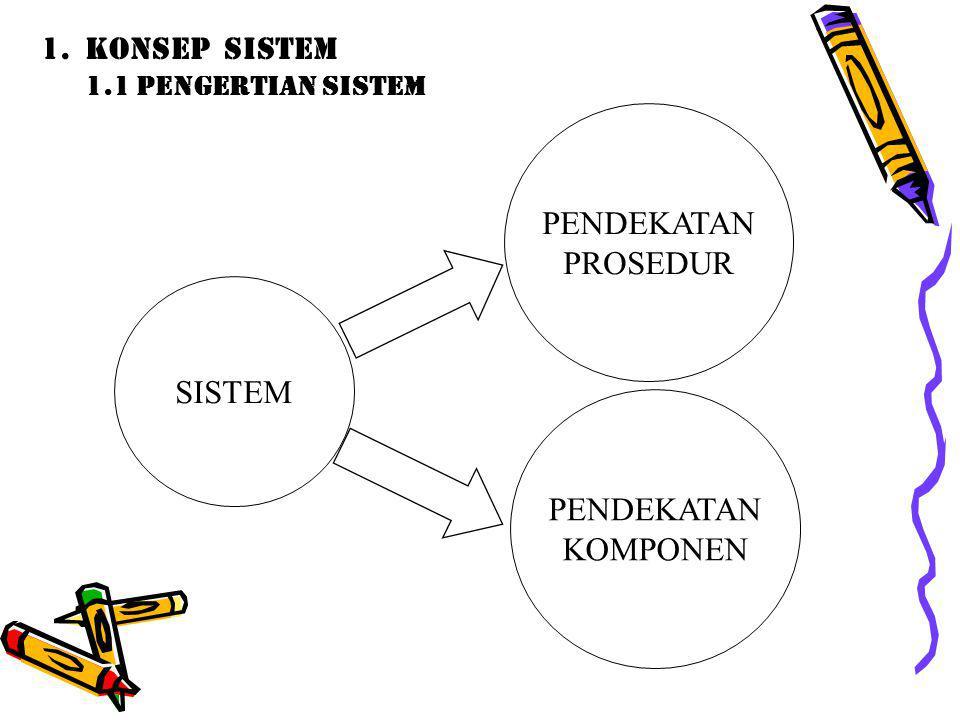 KONSEP SISTEM 1.1 Pengertian Sistem