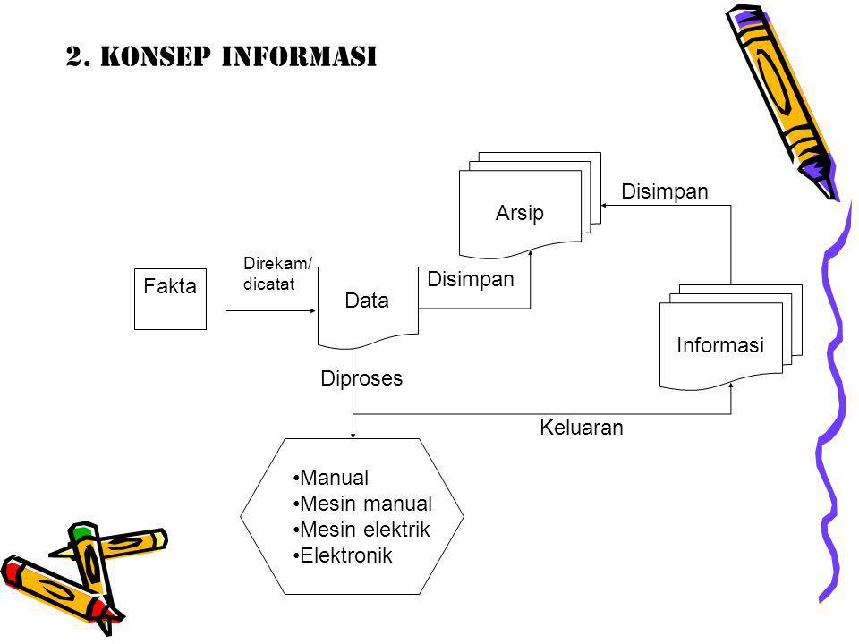 2. KONSEP INFORMASI Arsip Disimpan Fakta Data Informasi Diproses