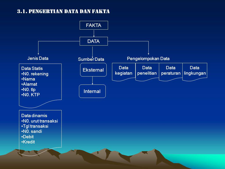 3.1. PENGERTIAN DATA dan FAKTA
