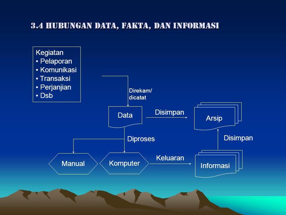 3.4 HUBUNGAN data, fakta, dan informasi