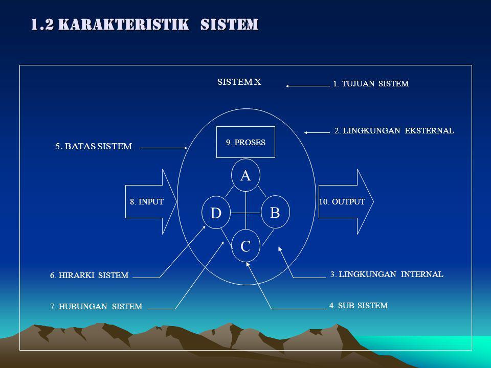 1.2 KARAKTERISTIK SISTEM A D B C SISTEM X 5. BATAS SISTEM