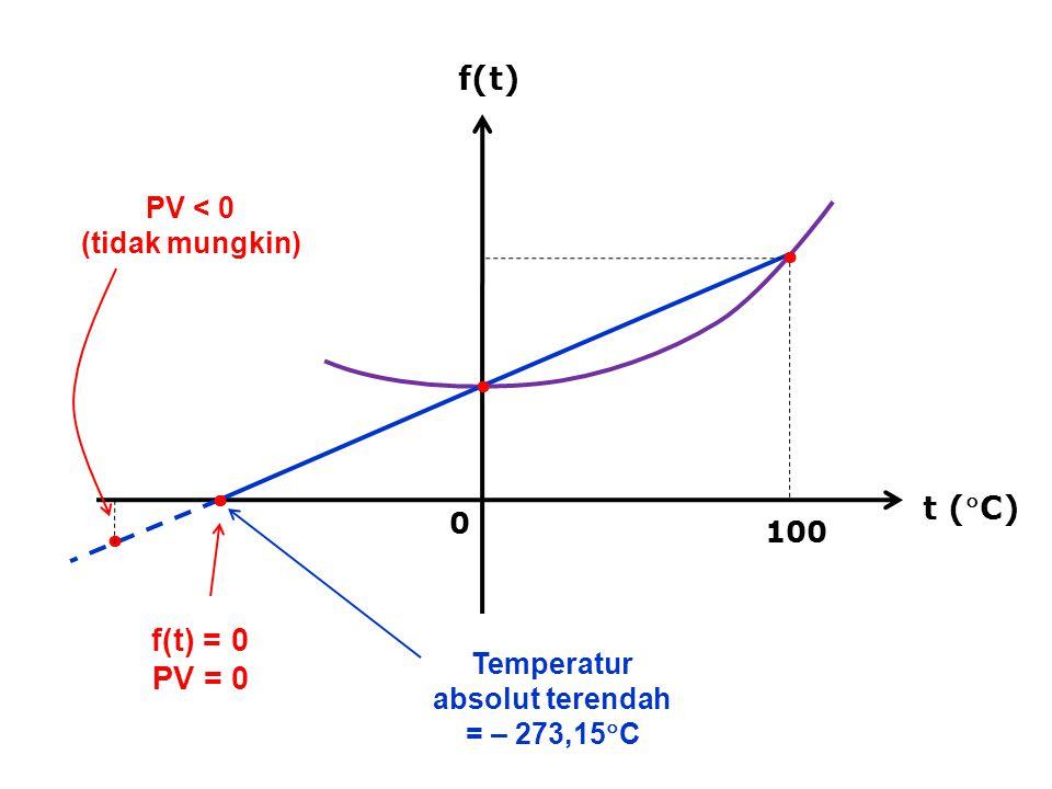 Temperatur absolut terendah = – 273,15C