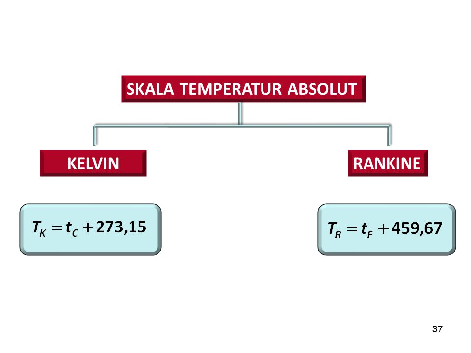 Skala temperatur ABSOLUT