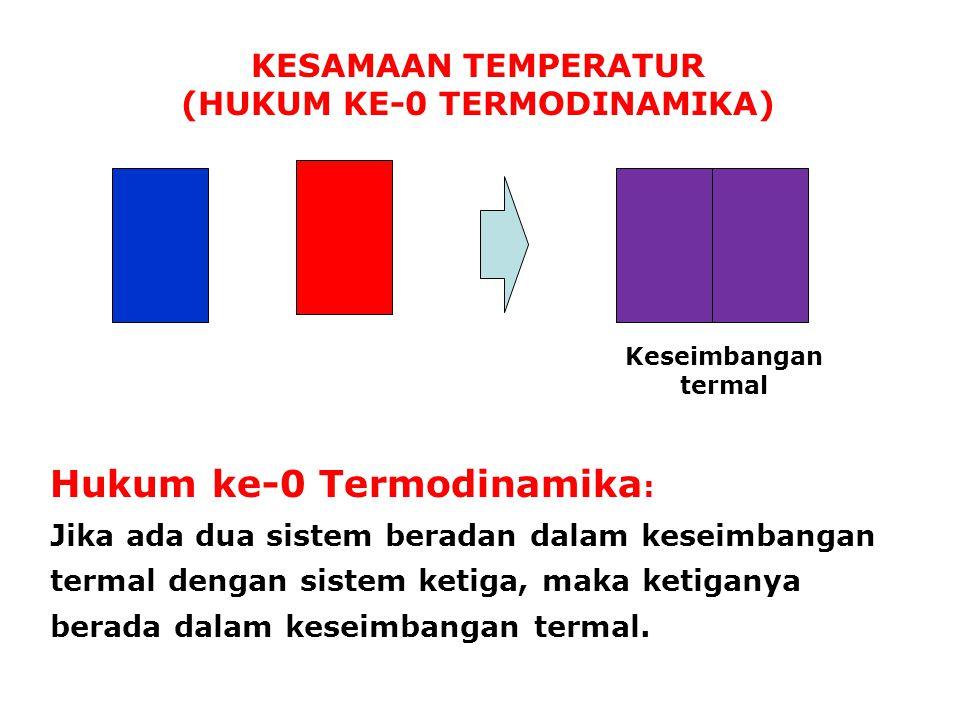 (HUKUM KE-0 TERMODINAMIKA)