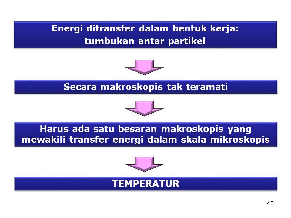 Energi ditransfer dalam bentuk kerja: tumbukan antar partikel