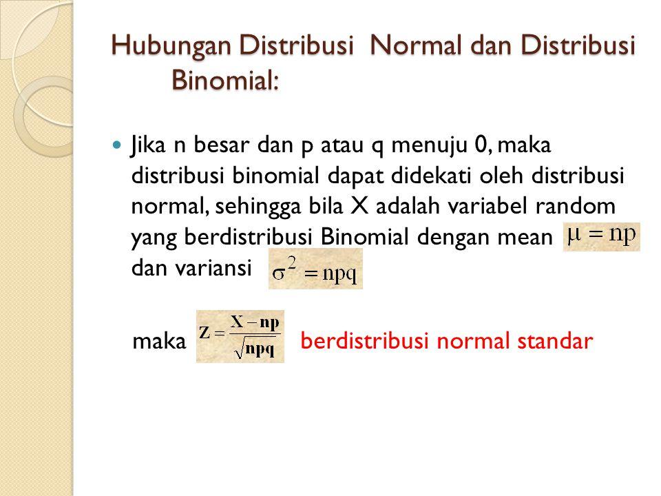 Hubungan Distribusi Normal dan Distribusi Binomial: