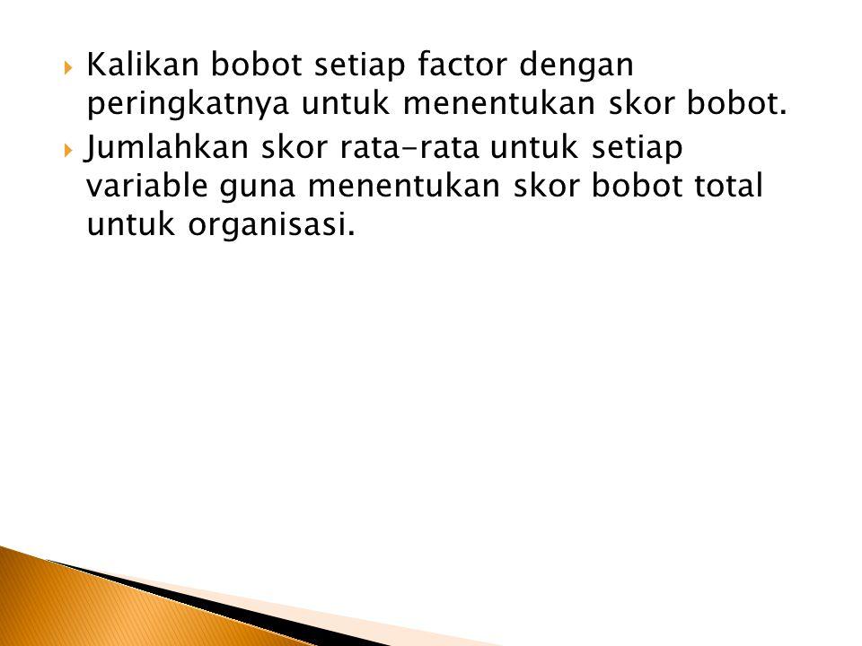 Kalikan bobot setiap factor dengan peringkatnya untuk menentukan skor bobot.
