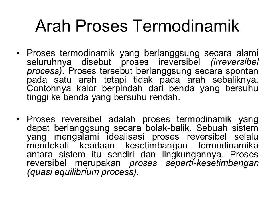 Arah Proses Termodinamik