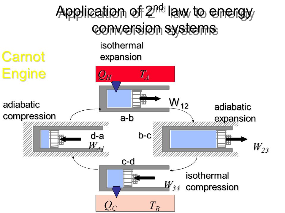Application of 2nd law to energy conversion systems