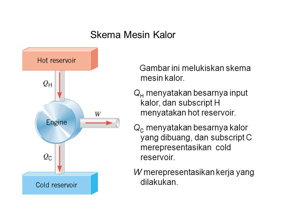 Skema Mesin Kalor Gambar ini melukiskan skema mesin kalor. QH menyatakan besarnya input kalor, dan subscript H menyatakan hot reservoir.