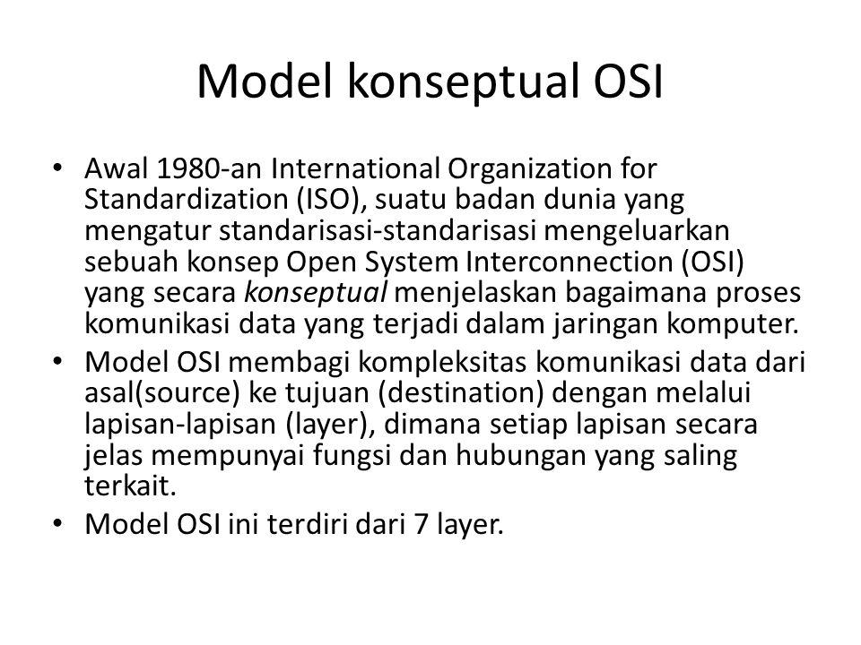 Model konseptual OSI