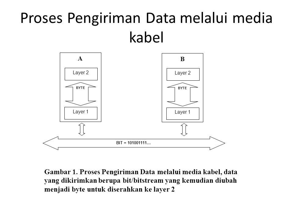 Proses Pengiriman Data melalui media kabel
