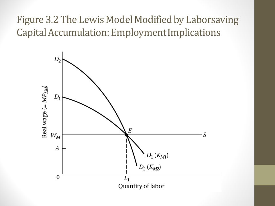 Figure 3.2 The Lewis Model Modified by Laborsaving Capital Accumulation: Employment Implications
