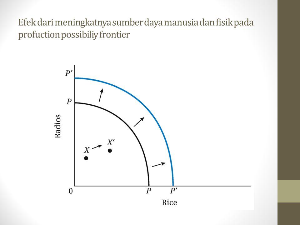 Efek dari meningkatnya sumber daya manusia dan fisik pada profuction possibiliy frontier