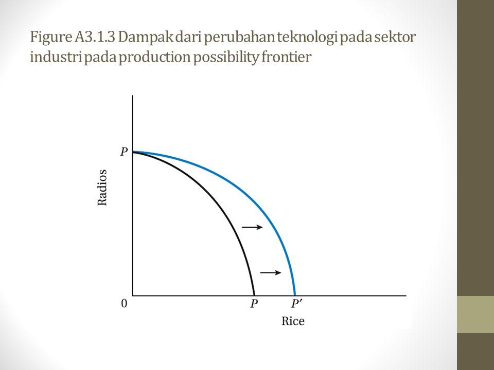 Figure A3.1.3 Dampak dari perubahan teknologi pada sektor industri pada production possibility frontier