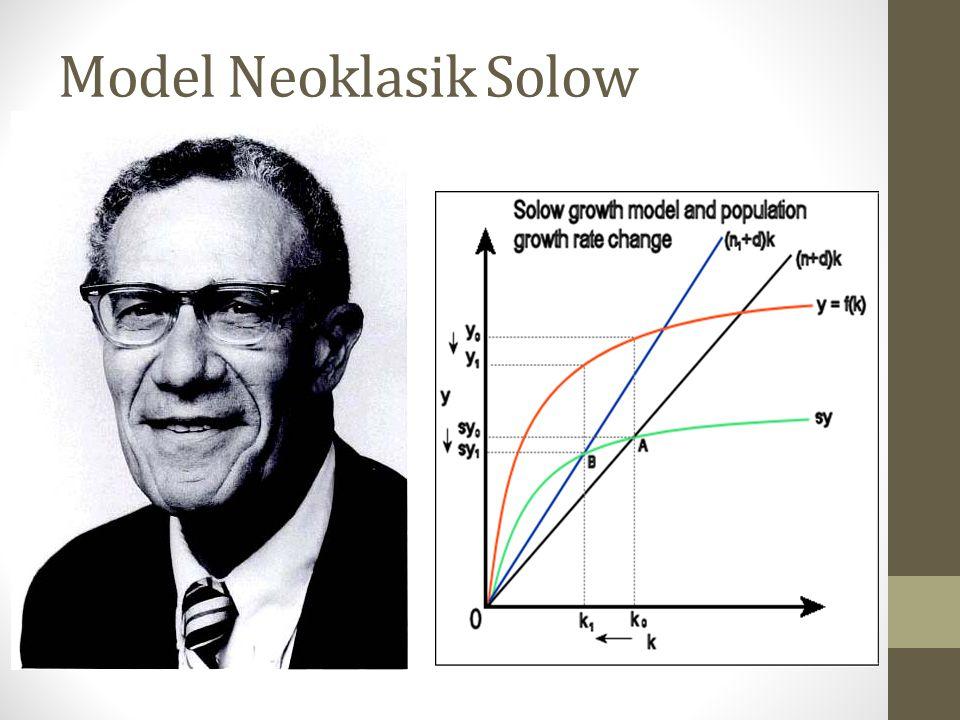 Model Neoklasik Solow