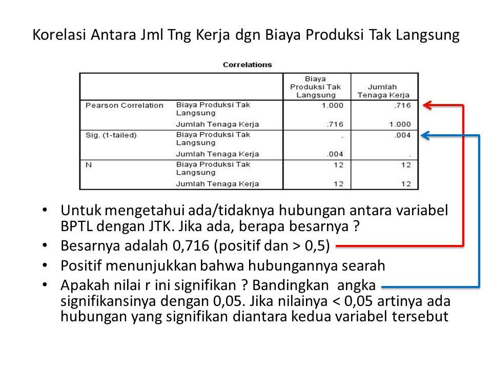 Korelasi Antara Jml Tng Kerja dgn Biaya Produksi Tak Langsung