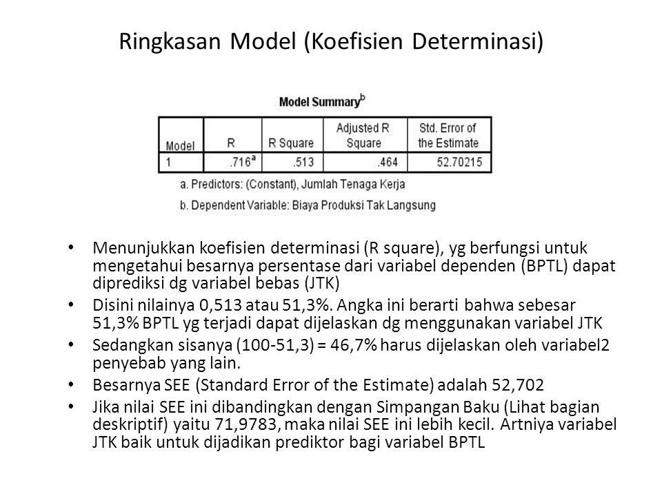 Ringkasan Model (Koefisien Determinasi)