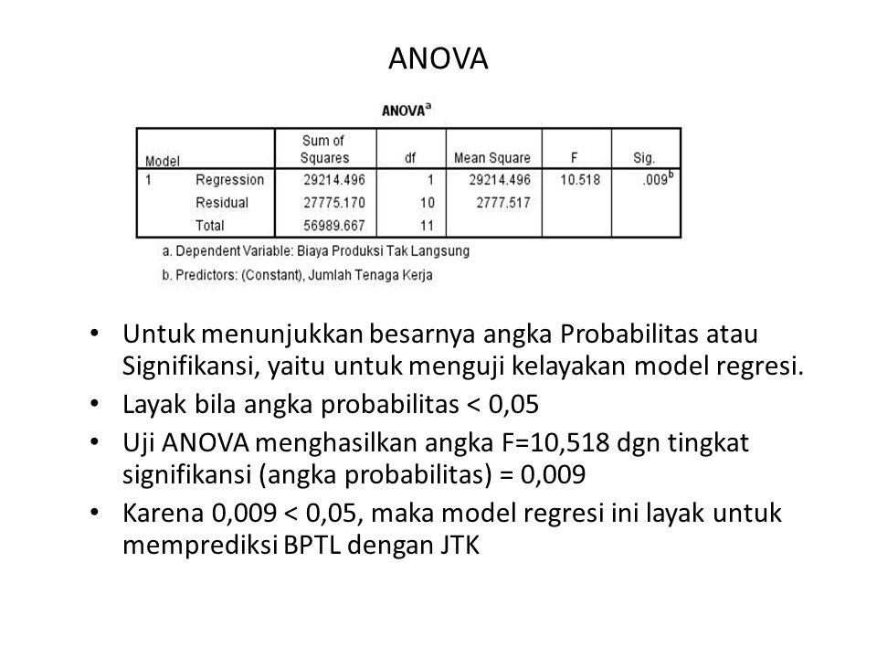 ANOVA Untuk menunjukkan besarnya angka Probabilitas atau Signifikansi, yaitu untuk menguji kelayakan model regresi.